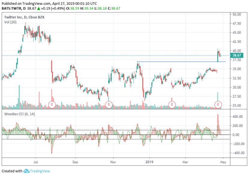 TWTR stock chart