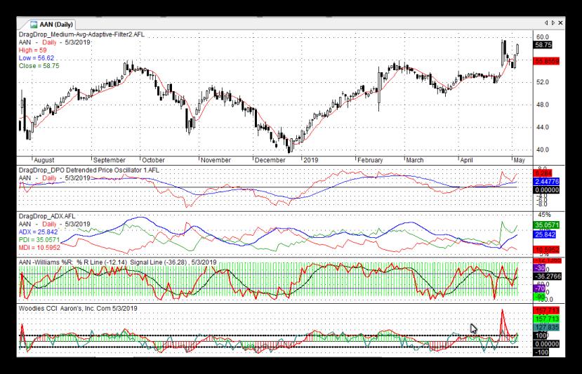 AAN Stock Chart