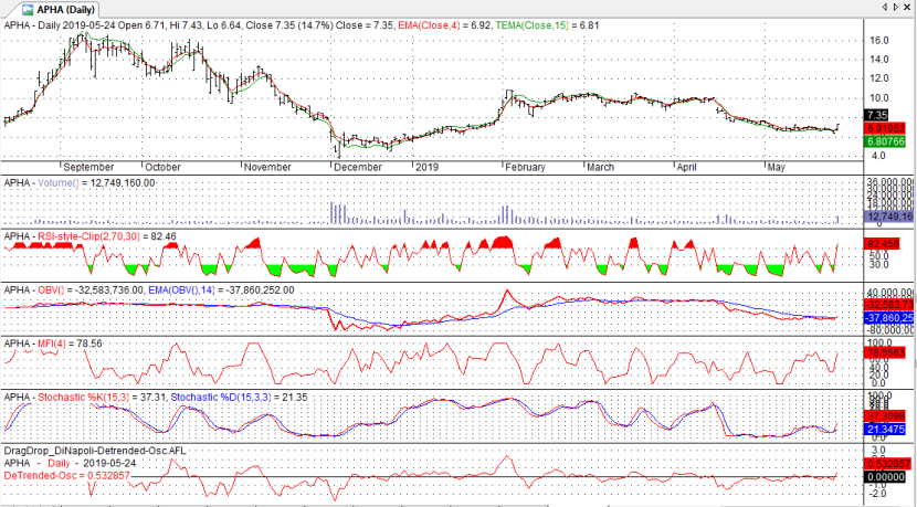 Stock Chart APHA Aphria Inc