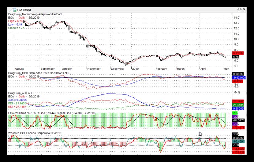 ECA Stock Chart