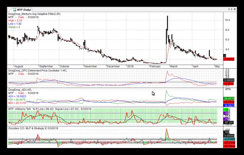 MTP Stock Chart