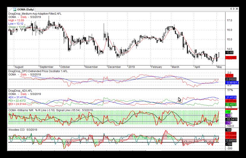OOMA Stock chart on Nasdaq