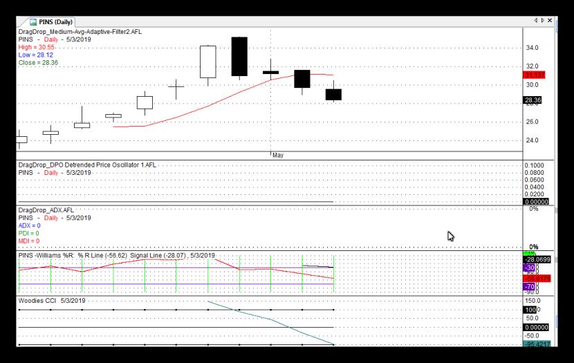PINS Stock Chart