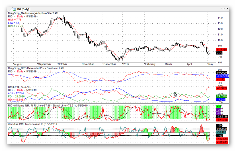 RIG Stock Chart