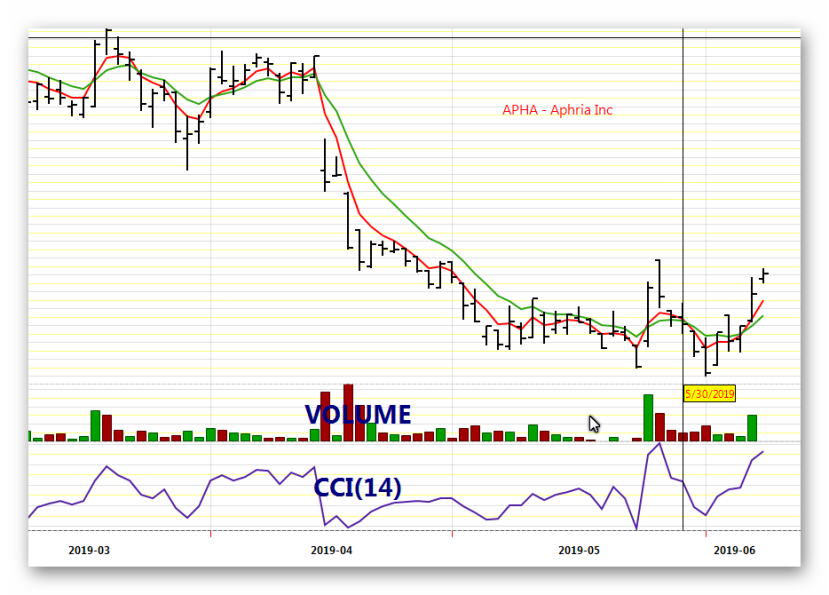 Stock Chart of APHA - Aphria Inc