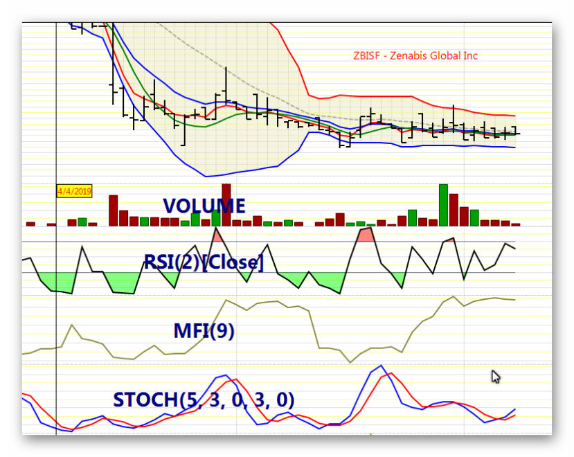 Stock Chart of ZBISF - Zenabis Global Inc