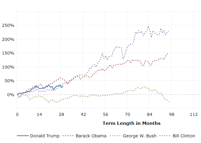 Stock Market Performance by Presidential Term